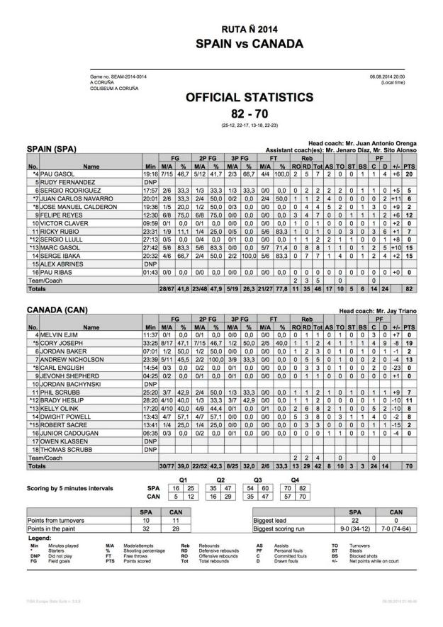 Canada vs Spain boxscore 8-6-2014