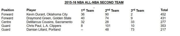 All-NBA 2nd team