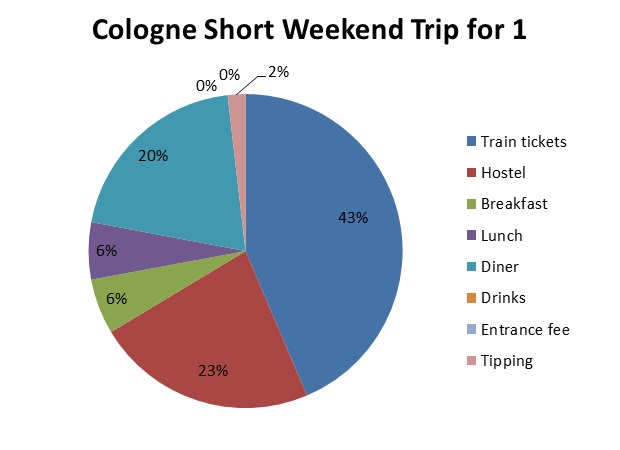 My main tip for staying on budget while traveling, is to actually set a budget and stick to it. You can only know your expenses when you keep track of them. Therefore, I give you my report on the costs for a short weekend in Cologne for 1 person.