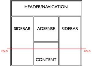 Ad Positioning