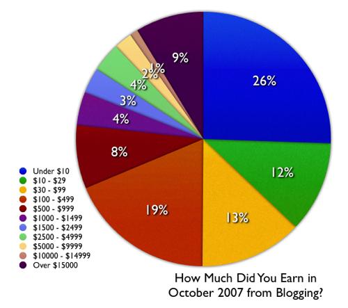 Blog-Earnings
