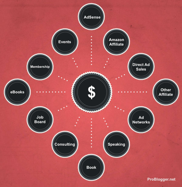 Façons de gagner de l'argent en bloguant