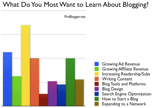 fd719b9afbb6 What You Want to Learn about Blogging  POLL RESULTS
