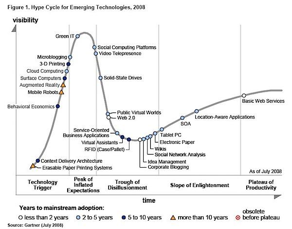 gartner-hype-cycle-2008.jpg