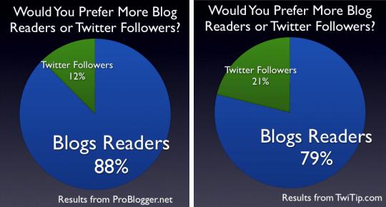 blog-readers-twitter-followers-compared.jpg