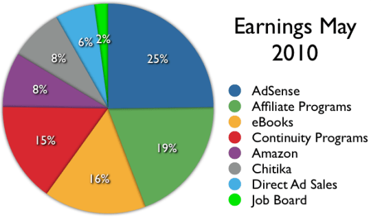income-split-May-2010.png