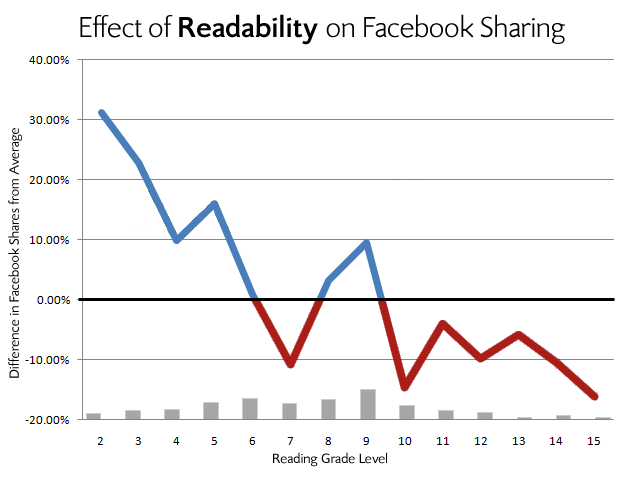 7 Ways to Get Your Blog Posts Shared On Facebook