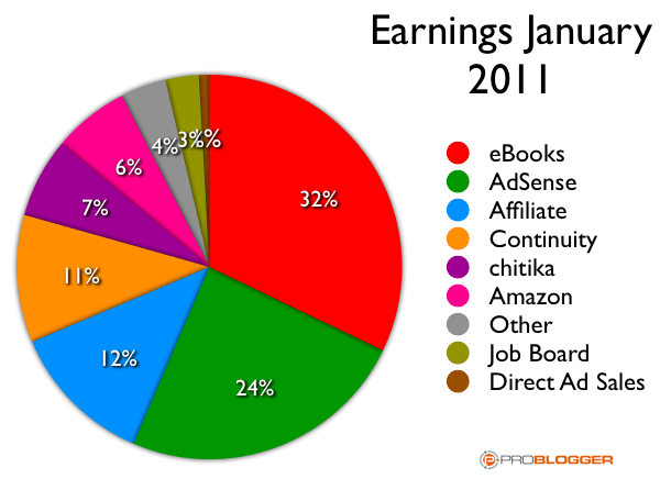 blog income jan 11.png