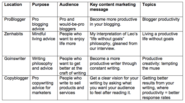 Content marketing article plan