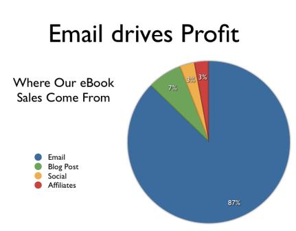 Email drives profits