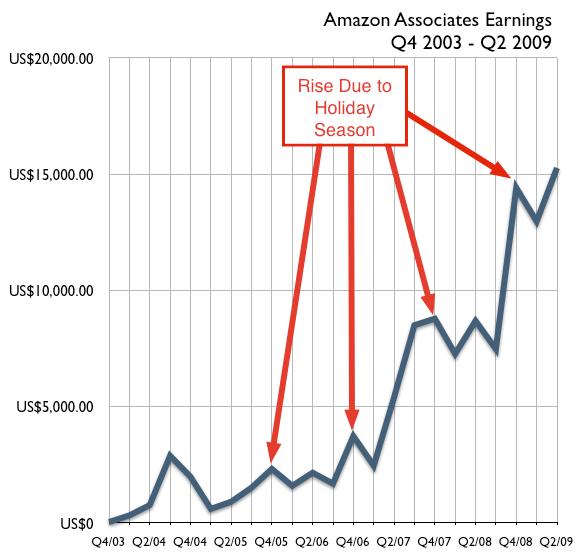 Amazon associates christmas