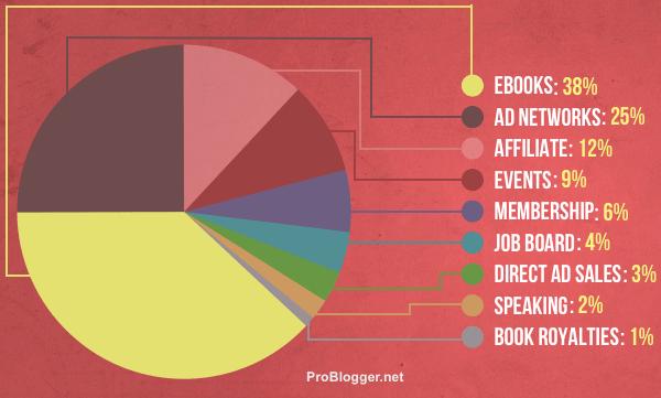 Income streams breakdown