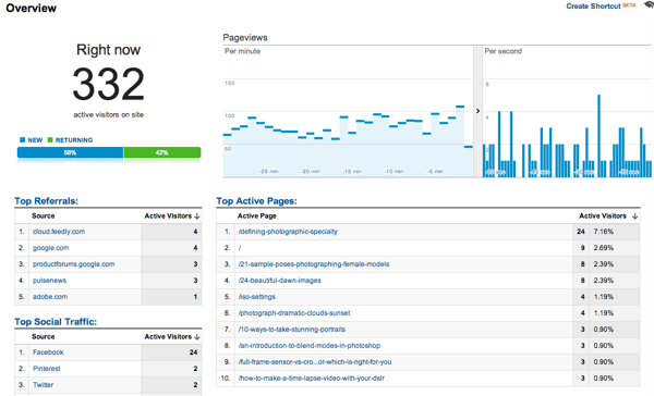 Optimizing posts google real time stats