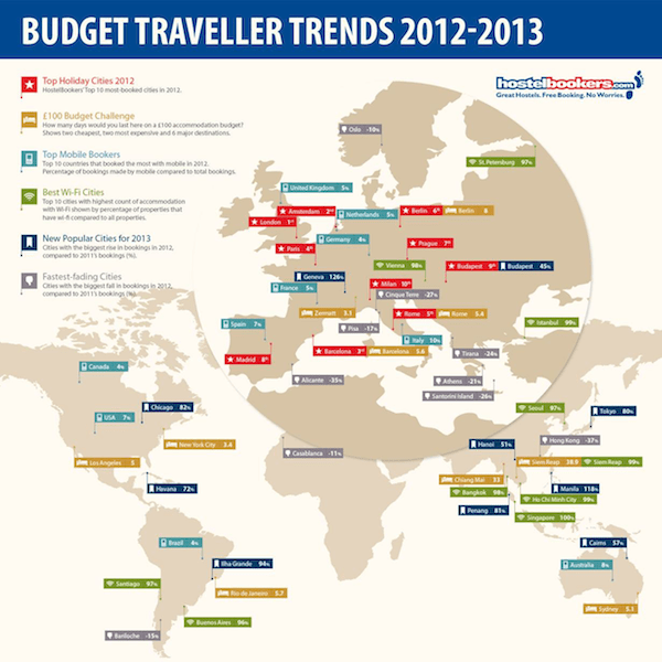 Budget traveller trends