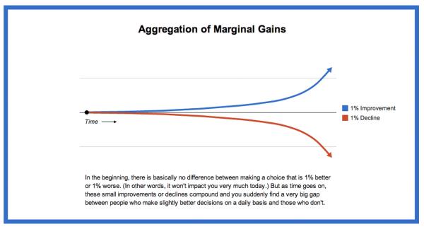 2-aggregation-marginal-gains