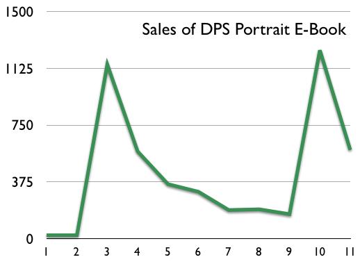 E book sales