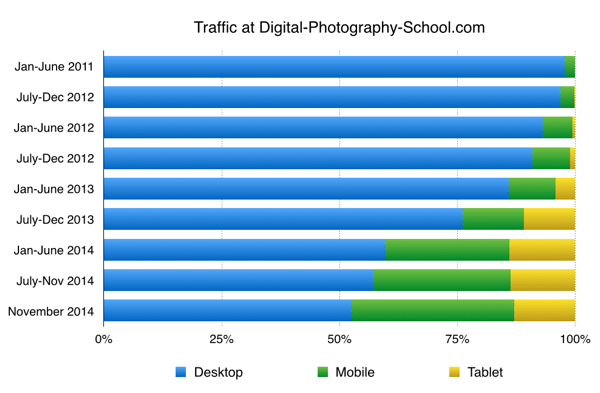 dPS Mobile Desktop Trafic 2