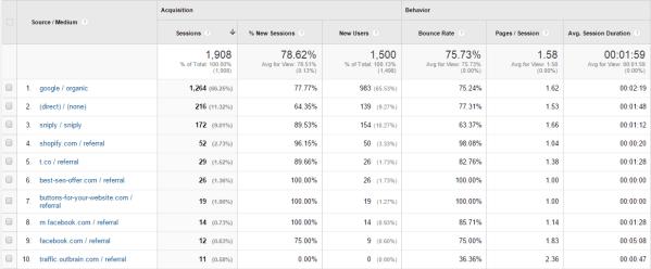 sources report google analytics