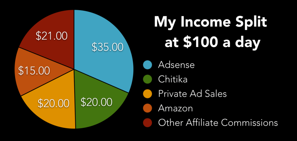 Darren Rowse ProBlogger income split at $100 a day