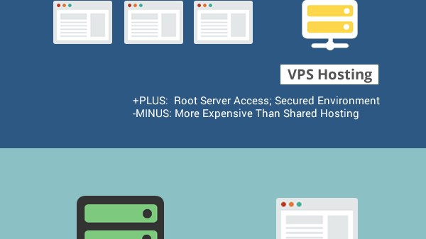 The Complete Bloggers' Guide to Web Hosting - on ProBlogger.net