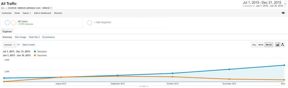 Growing your traffic without Google | ProBlogger.net