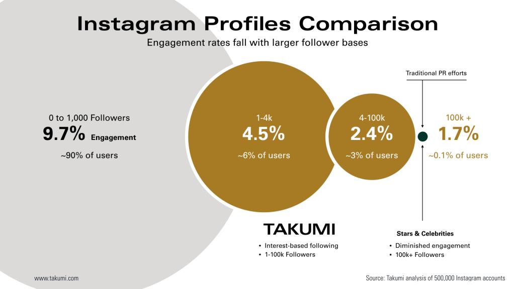 takumi-engagement-rates