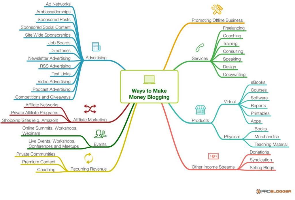 كيف تربح المال من مدونتك