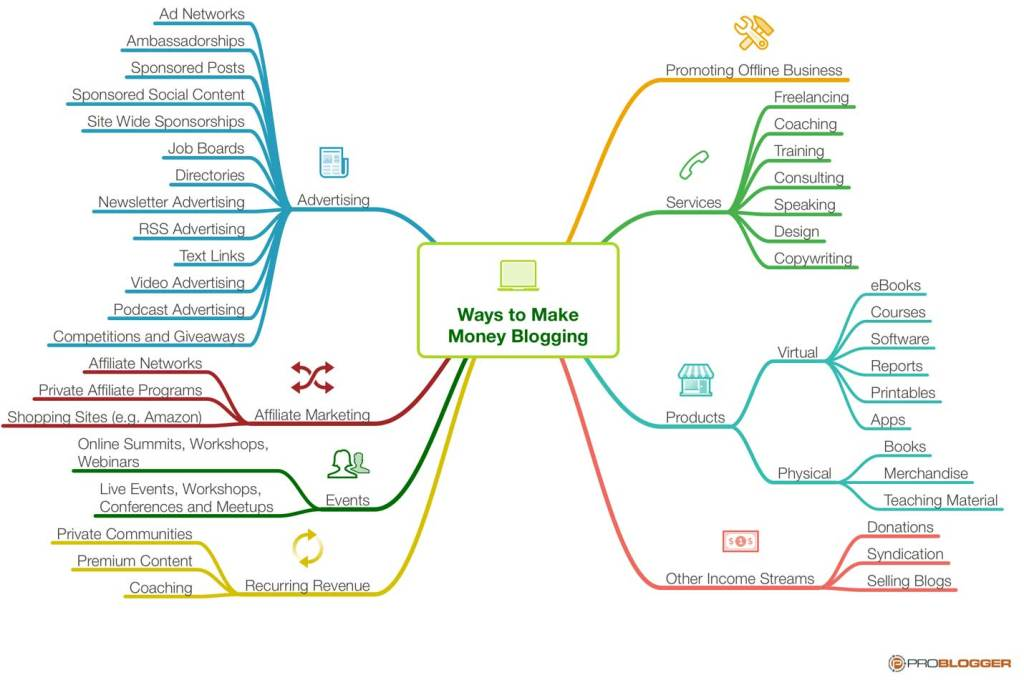 182: How to Use MindMaps in your Blogging
