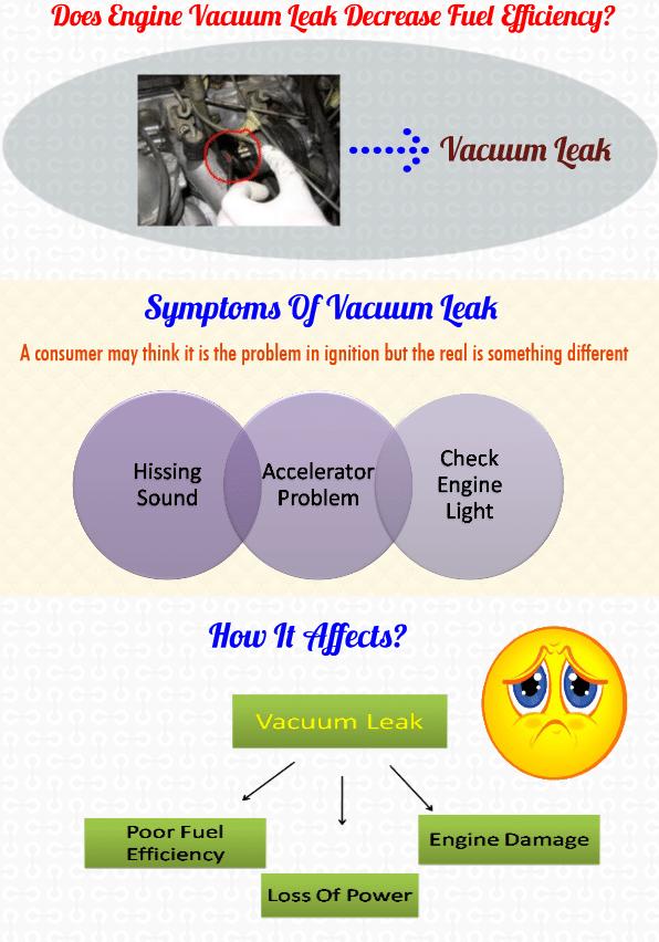 2000 vw passat vacuum hose diagram 2010 visio er problems caused by an engine leak symptoms of