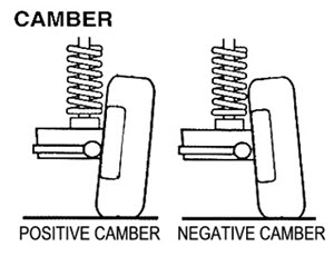 Why You Need Proper Camber Adjustment