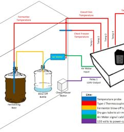 the tempertures of the fermenter and the inside of the chest freezer are measured the chest freezer motor compressor is  [ 1428 x 944 Pixel ]