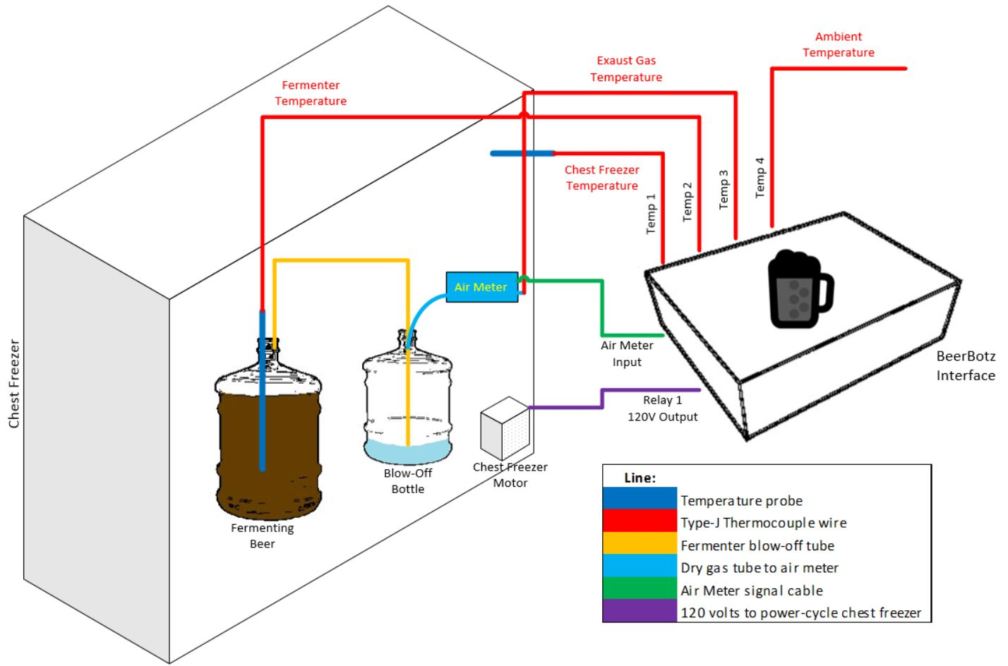 hight resolution of the tempertures of the fermenter and the inside of the chest freezer are measured the chest freezer motor compressor is