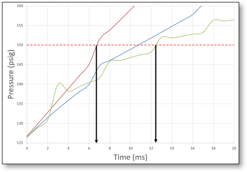 Steam generator tube rupture analysis using dynamic simulation
