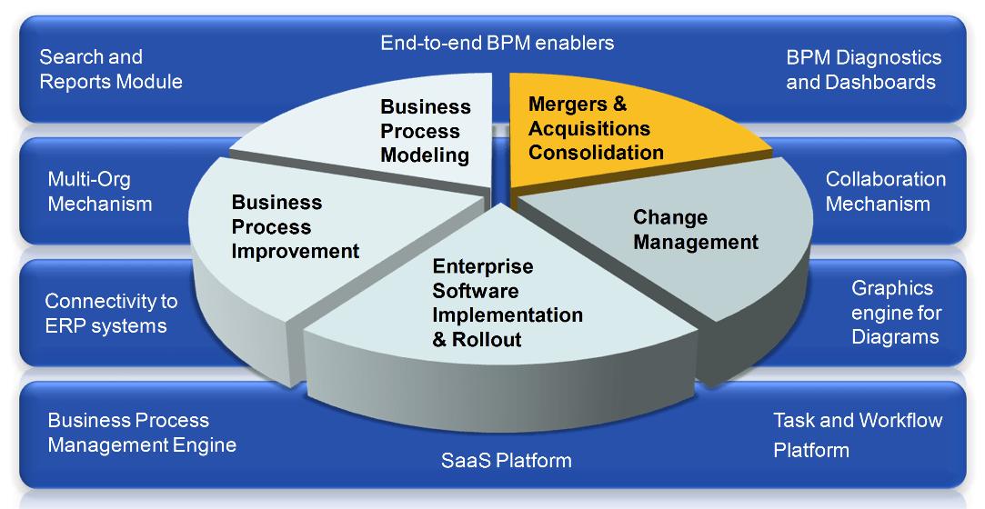 Merger Acquisition Process Flow Chart