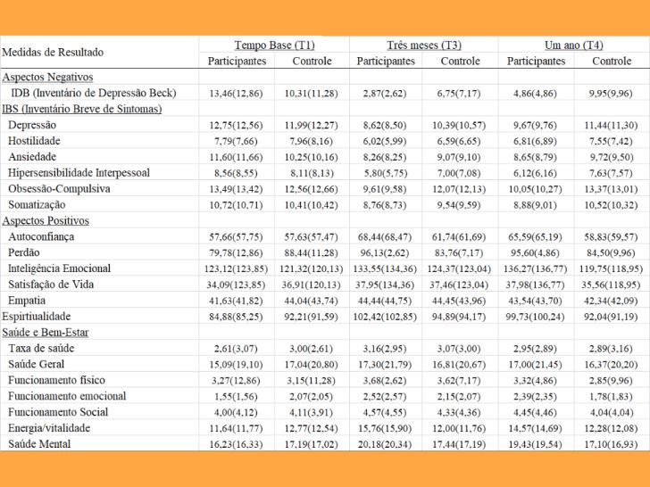 Tabela de comparação dos resultados obtidos por participantes e interessados no Processo Hoffman. Dados computados pela Universidade da Califórnia.