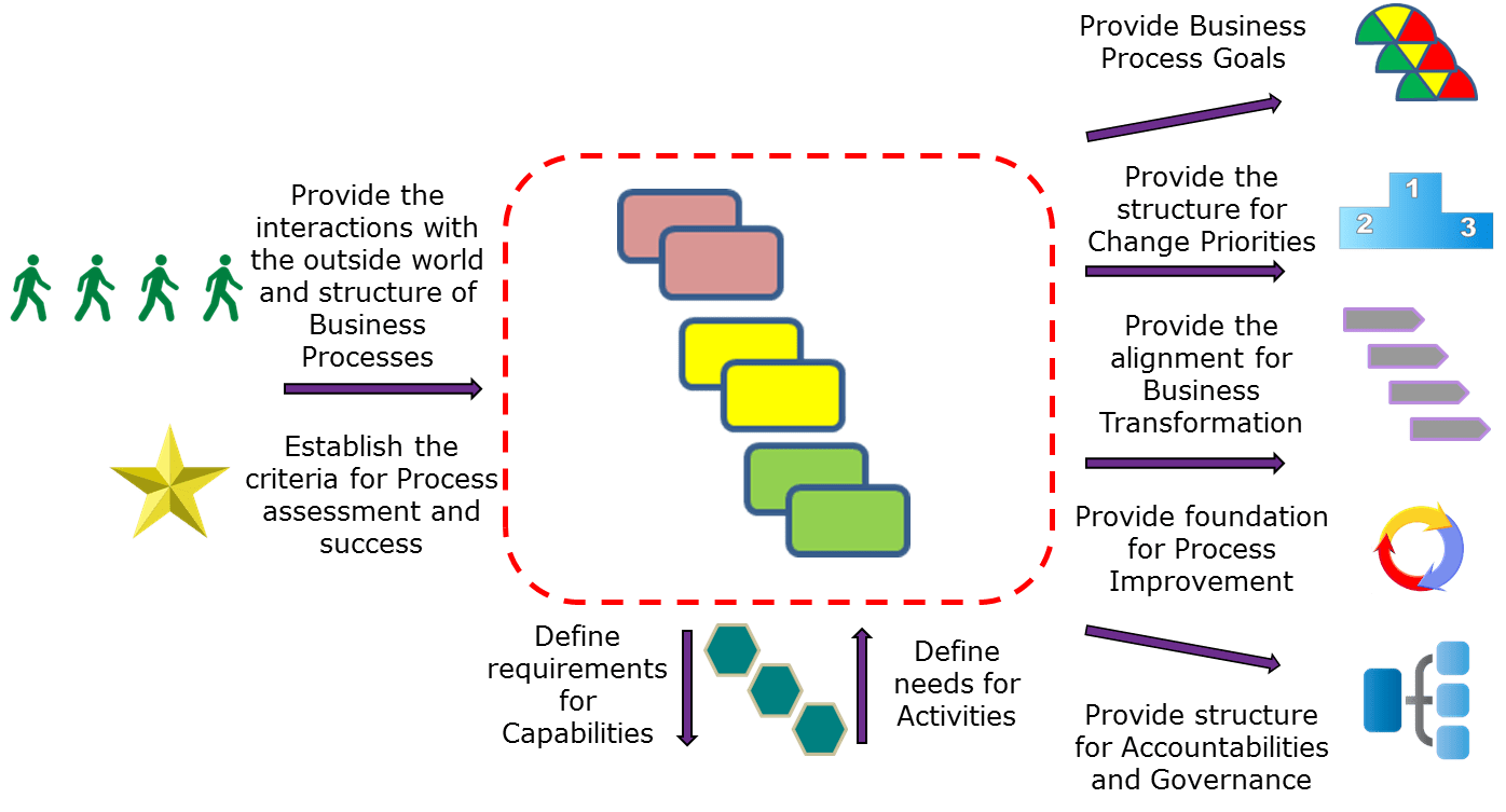 Business Architecture Essentials 'developing Your Process Architecture It's All About Your