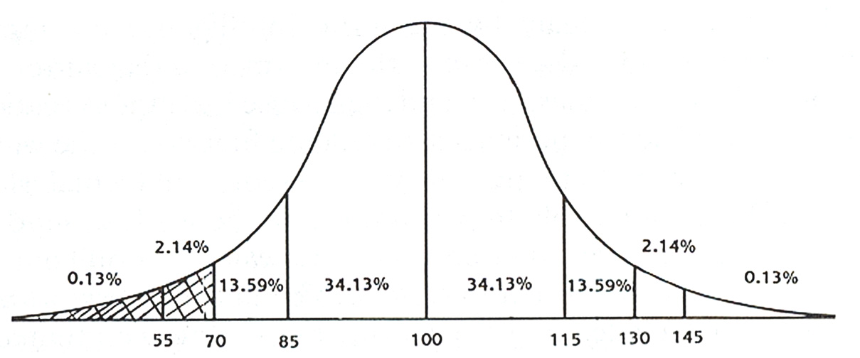 bell shaped curve blogs