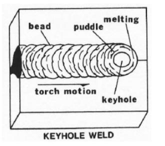 Keyhole Fusion Welding