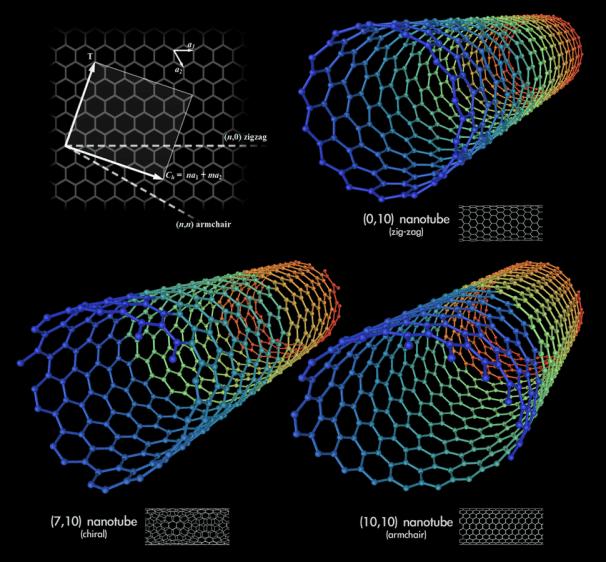 Los nanotubos de carbono son de distintos tipos