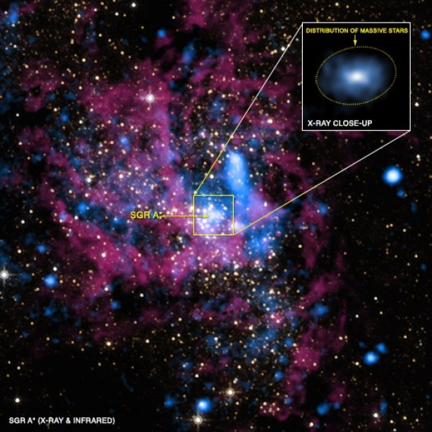 Sagitarus A vista con Chandra X