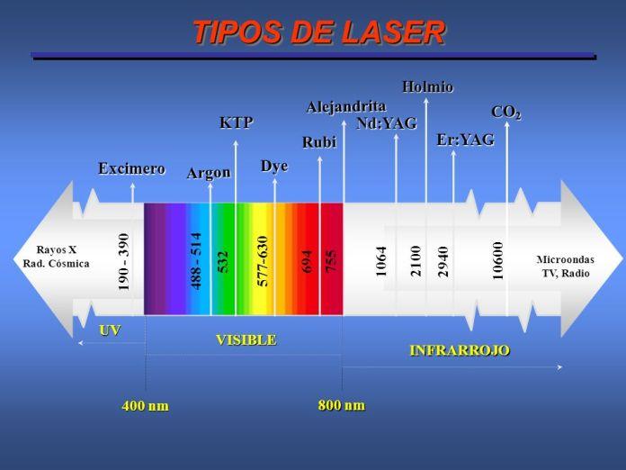 tipos de rayos láser