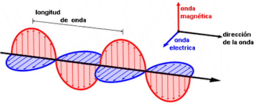 teoría electromagnética de la luz. Maxwell
