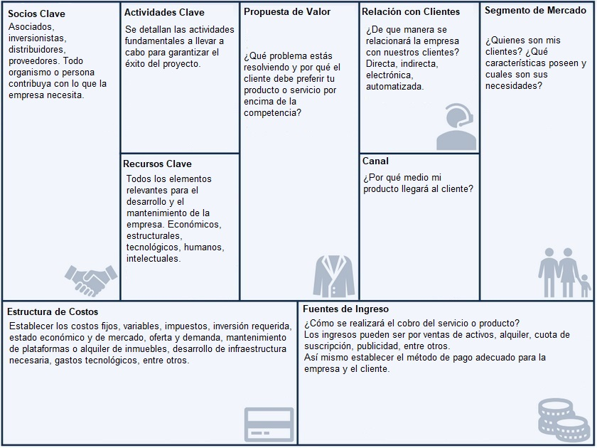 Example canvas model