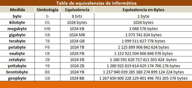 TABLA DE EQUIVALERNCIA INFORMATIXCA 2