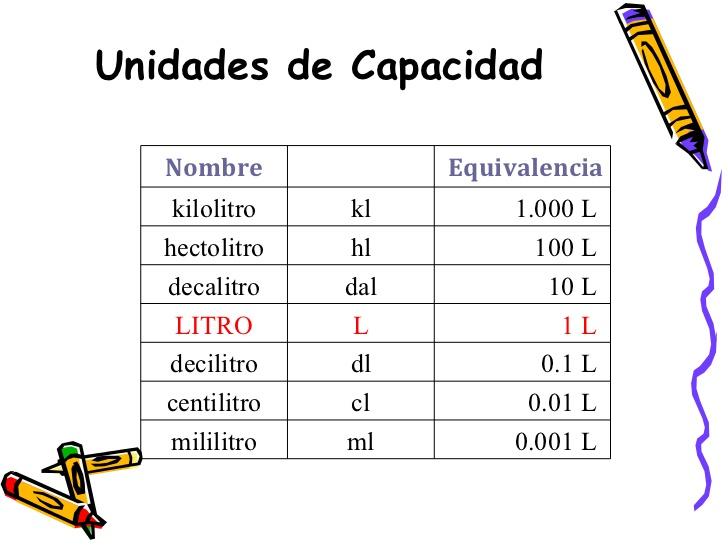 TABLA DE QUIVALENCIA CAPCIDAD