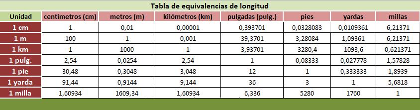 Tabla de equivalencias de longitud