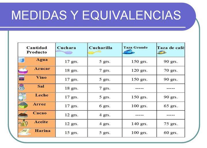 medidas tablas equivalencias COCINA
