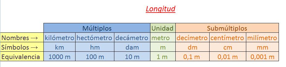 tabla de equivalencia longitud 2