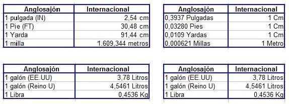 tabla de equivalencia sau vs amd 3