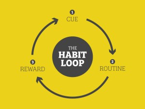 http://thinking.umwblogs.org/2019/02/27/the-psychology-of-forming-habits/
